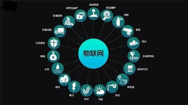 物联网技术将要涉足的领域